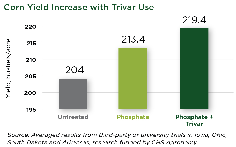 corn yield increase with Trivar use graph